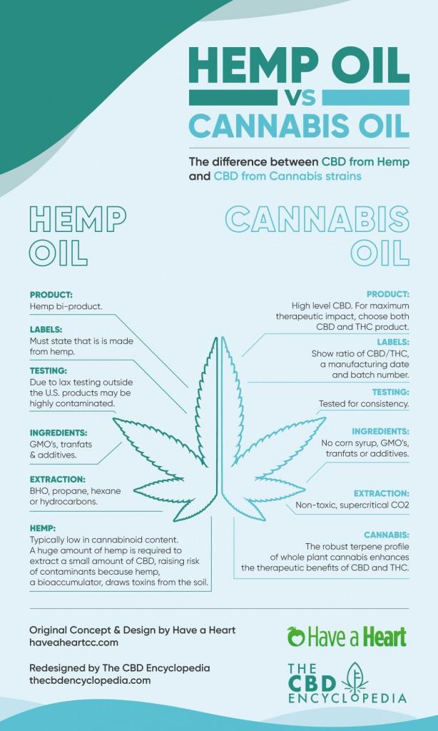 Hemp Oil vs Cannabis Oil Infograhpic - Upgrade - Version 2.0